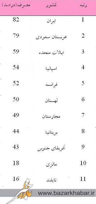 141770 625 ایران رکورددار مصرف آدامس در جهان