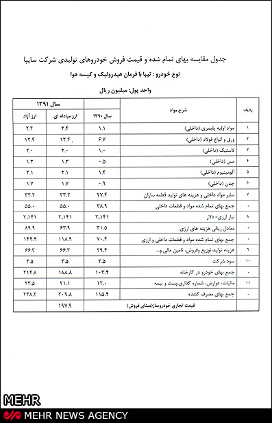 IMG08453607 آنالیز قیمت 5 خودروی پرفروش سایپا و ایران خودرو+جدول