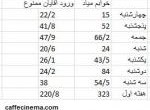 """گزارش """"کافه سینما"""": فروش استثایی خوابم میاد در هفته اول اکران/ آیا رکورد ورود…"""