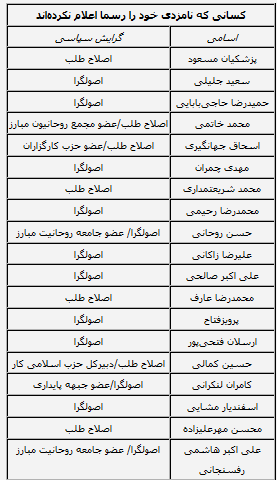 اسامی ۲۸نامزد احتمالی انتخابات ریاستجمهوی, جدید 1400 -گهر