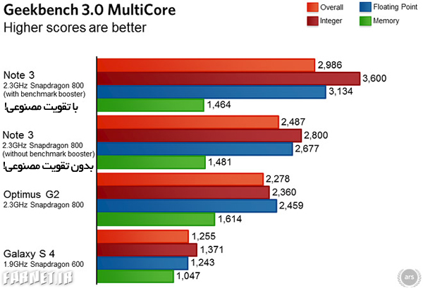Samsung Galaxy Note 3 artificially boosts chipsets for select benchmarks تقلب  سامسونگ در نتایج بنچمارک‌ها؛ این‌بار گلکسی نوت 3!