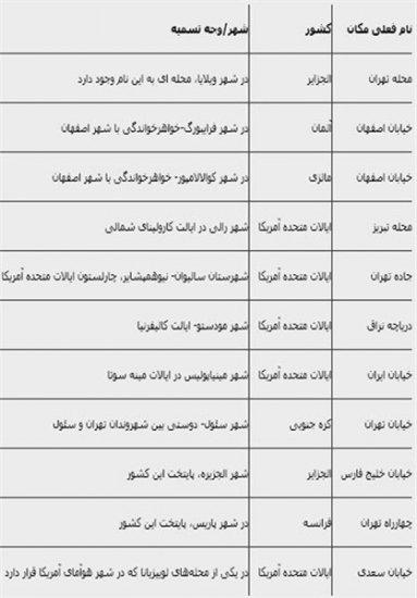 1386788688 2 کدام خیابانهای تهران نام خارجی دارند؟