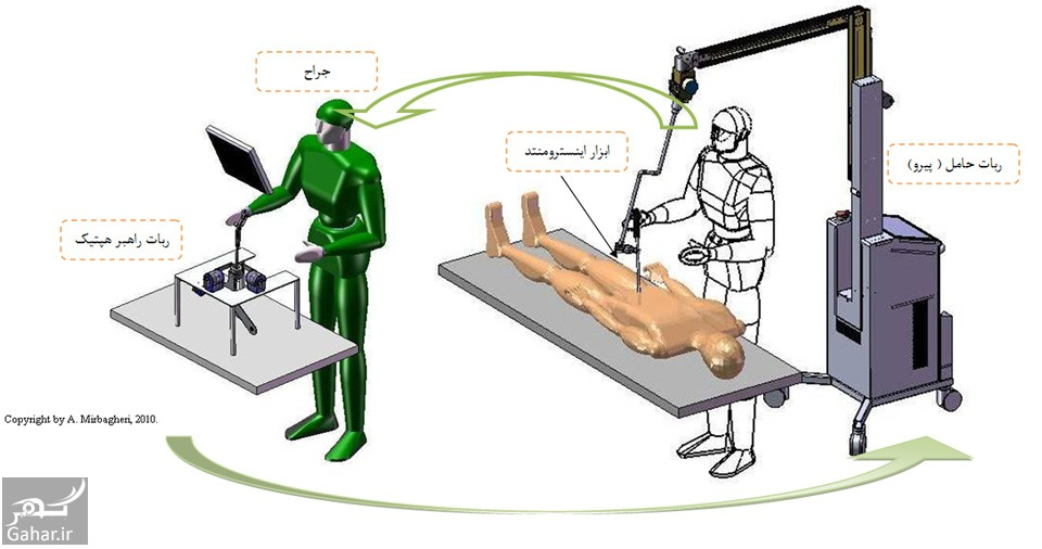با رشته مهندسی پزشکی بیشتر آشنا شوید, جدید 1400 -گهر
