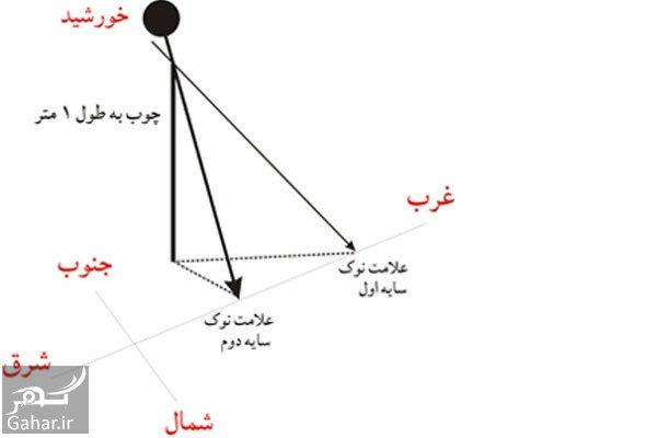 mataleb www.gahar .ir 17.06.97 5 روش های جهت یابی در جنگل و طبیعت برای گم نکردن مسیر