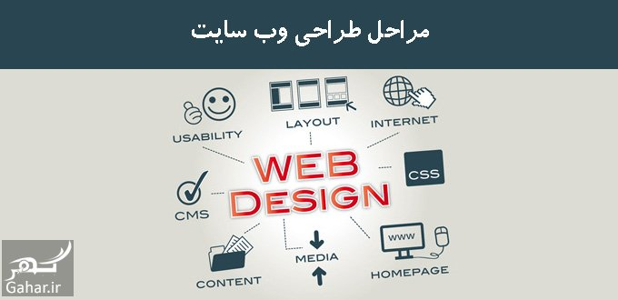 www.gahar .ir mataleb 26.01.98 10 مراحل طراحی سایت چیست؟