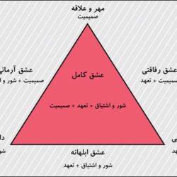 تست مثلث عشق استرنبرگ