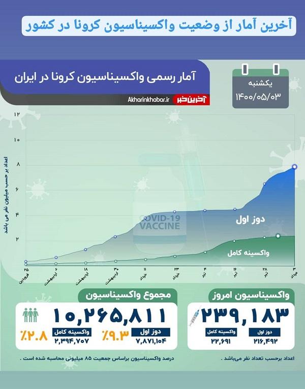 آخرین آمار واکسیناسیون کرونا در ایران, جدید 1400 -گهر